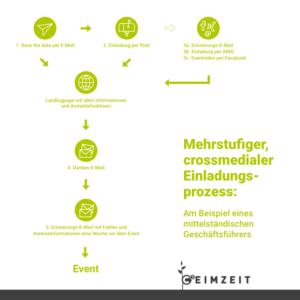 Infografik mehrstufiger Einladungsprozess