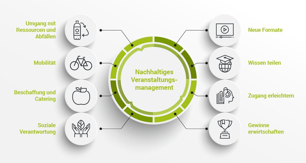 Nachhaltiges Veranstalten - Infografik - Ceimzeit