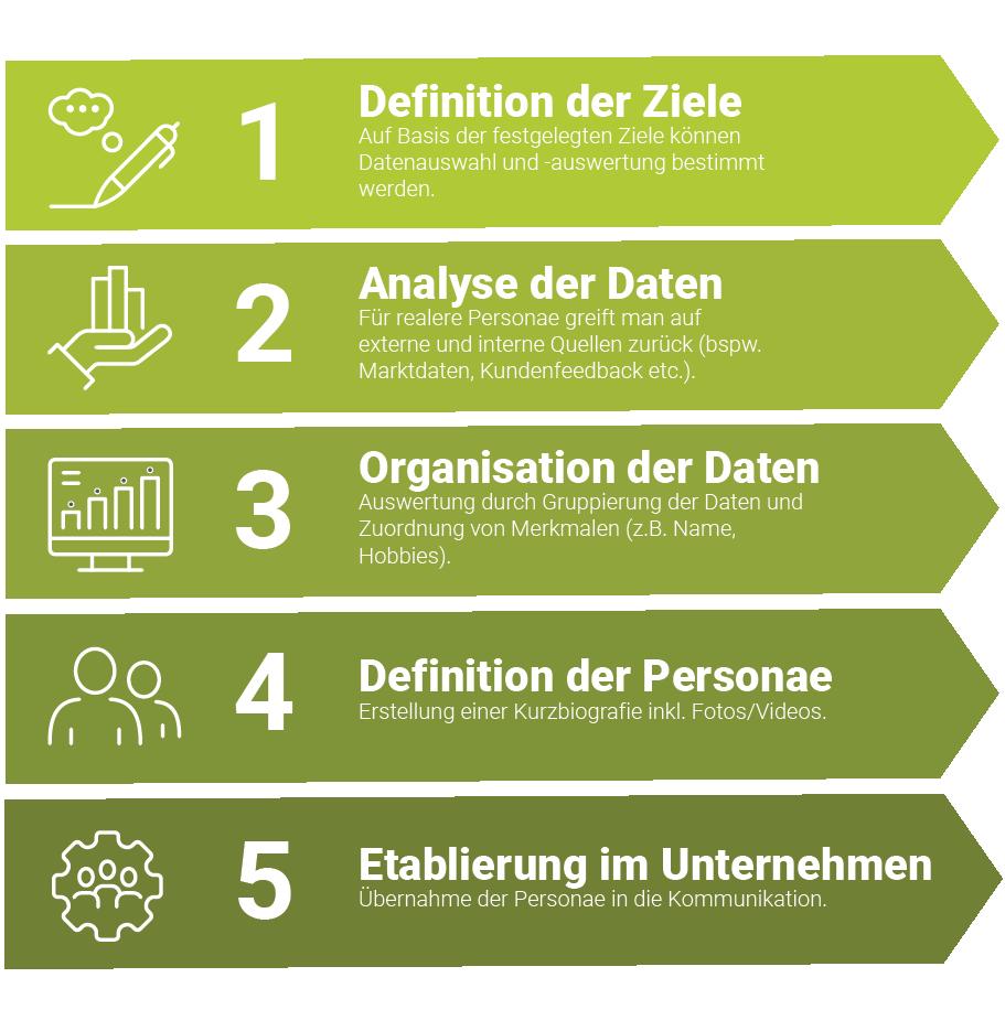 Infografik Personae Prozess - professionelles Einladungsmanagement- ceimzeit.de